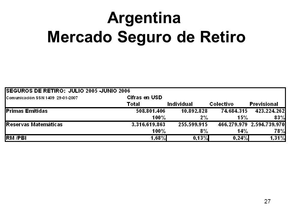 Argentina Mercado Seguro de Retiro