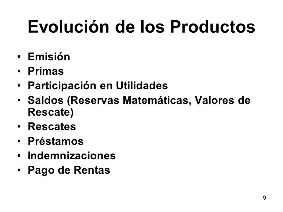 Evolución de los Productos