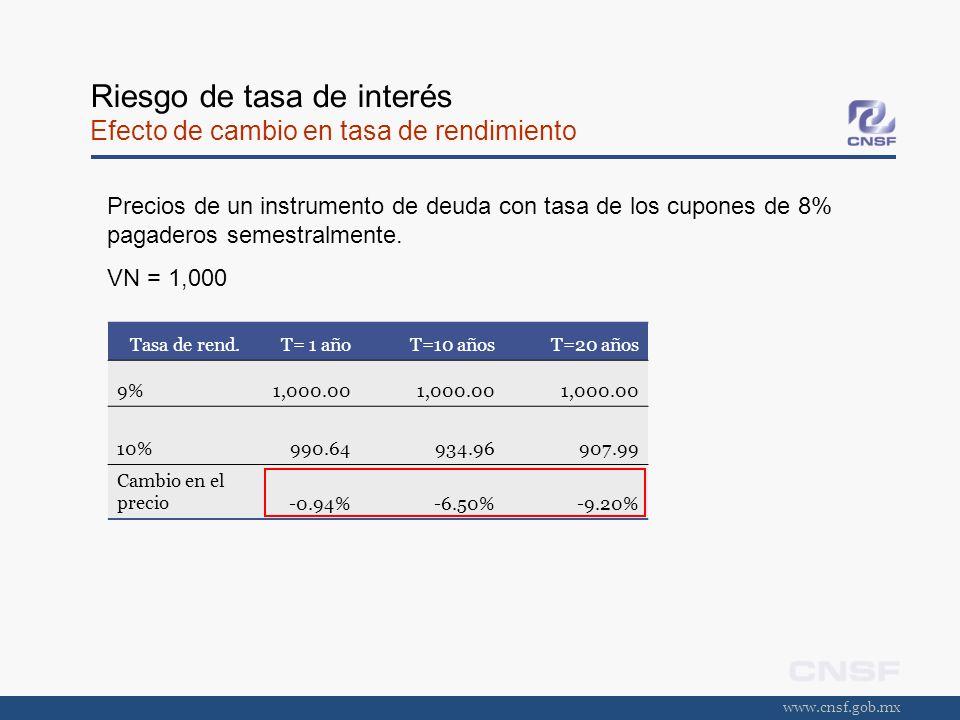Riesgo de tasa de interés Efecto de cambio en tasa de rendimiento