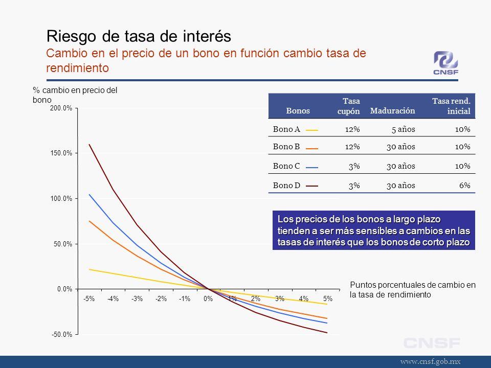 Riesgo de tasa de interés Cambio en el precio de un bono en función cambio tasa de rendimiento
