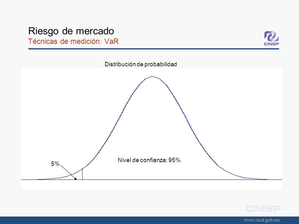 Riesgo de mercado Técnicas de medición: VaR