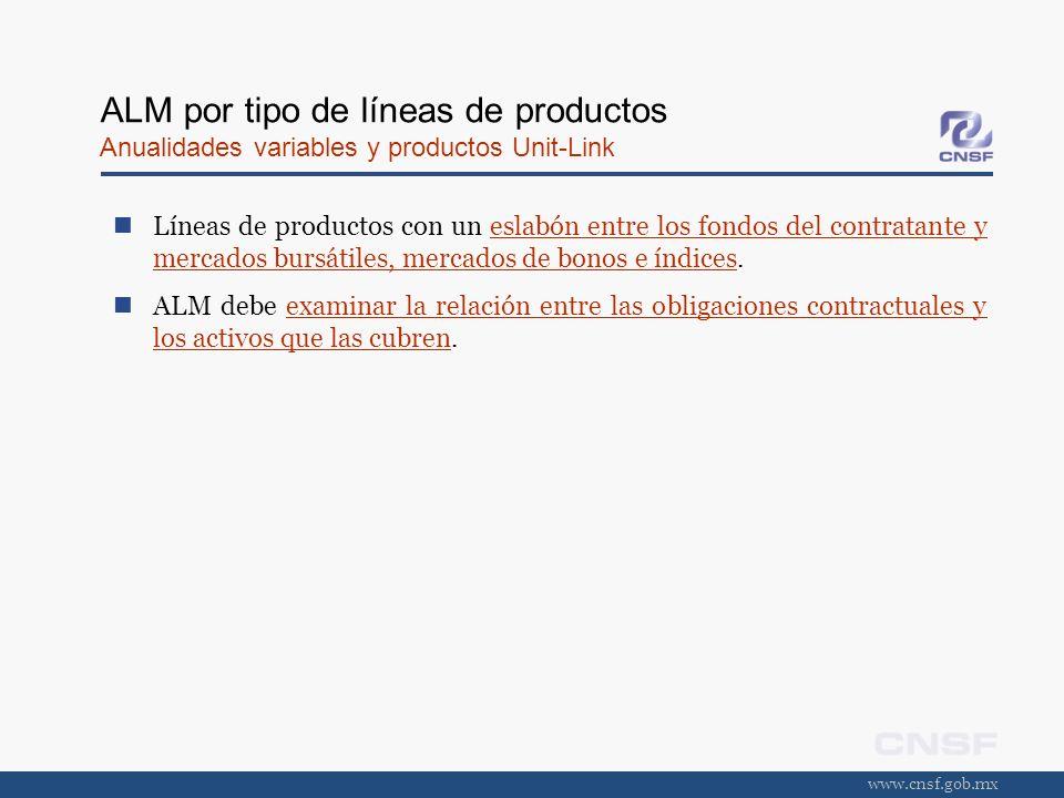 ALM por tipo de líneas de productos Anualidades variables y productos Unit-Link