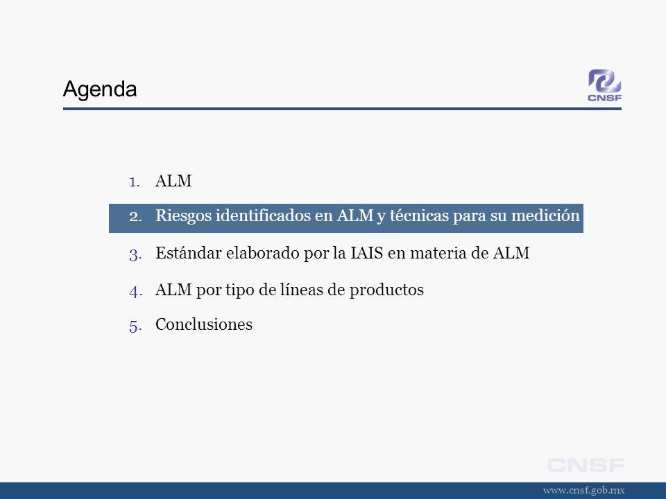 Agenda ALM Riesgos identificados en ALM y técnicas para su medición