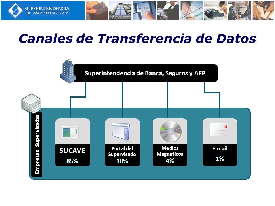 Canales de Transferencia de Datos