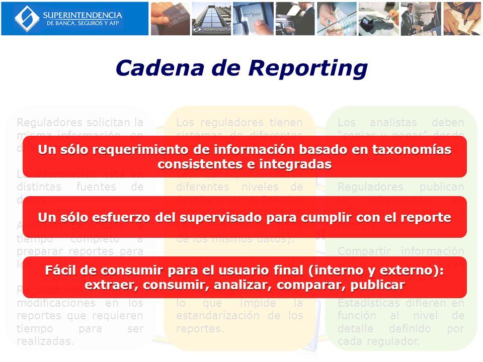Cadena de Reporting LBTR MVNet SUCAVE
