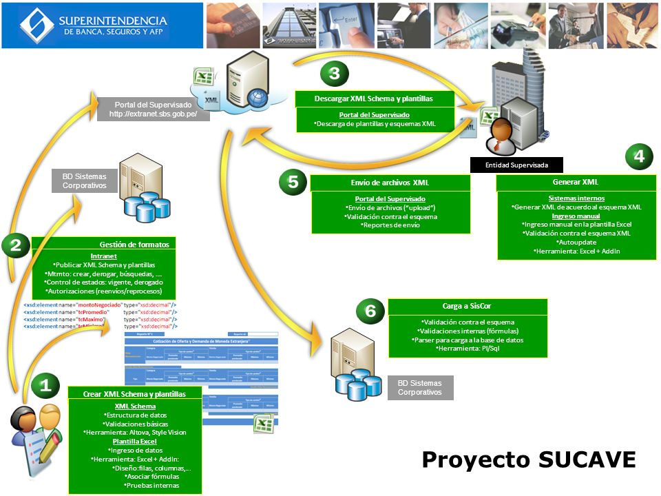 Proyecto SUCAVE Descargar XML Schema y plantillas Gestión de formatos