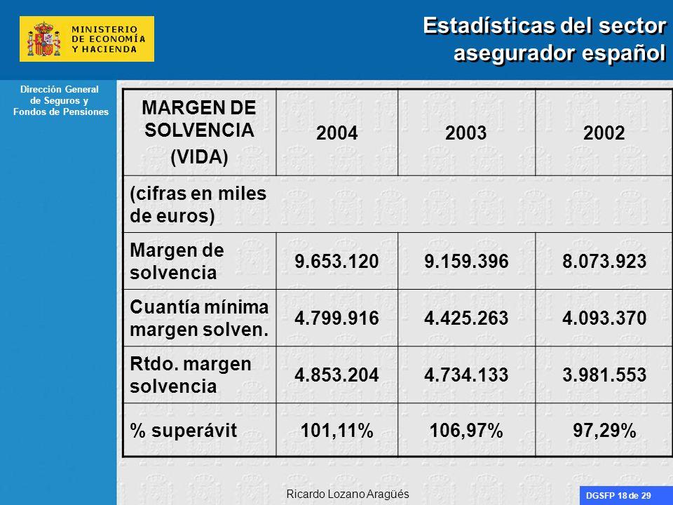 Estadísticas del sector asegurador español