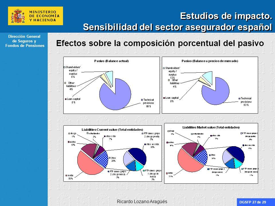 Estudios de impacto. Sensibilidad del sector asegurador español