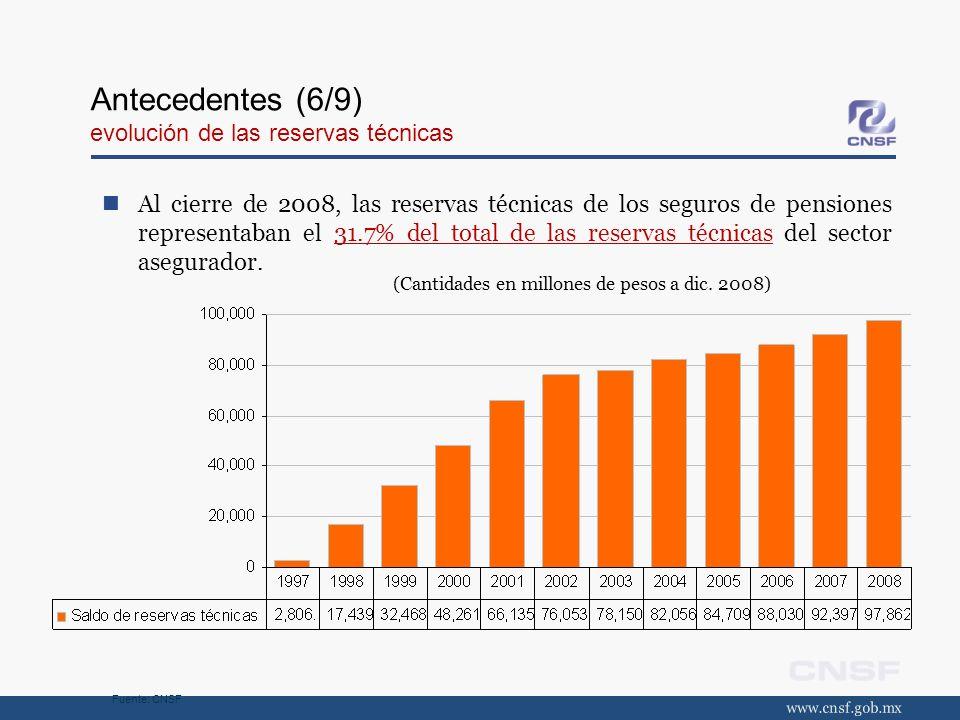 Antecedentes (6/9) evolución de las reservas técnicas
