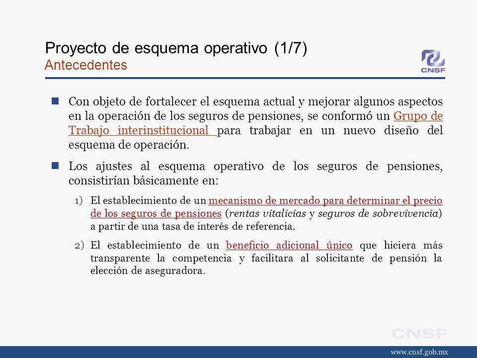 Proyecto de esquema operativo (1/7) Antecedentes