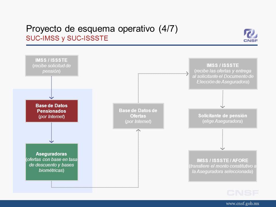 Proyecto de esquema operativo (4/7) SUC-IMSS y SUC-ISSSTE