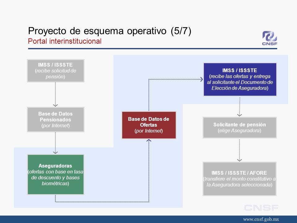 Proyecto de esquema operativo (5/7) Portal interinstitucional