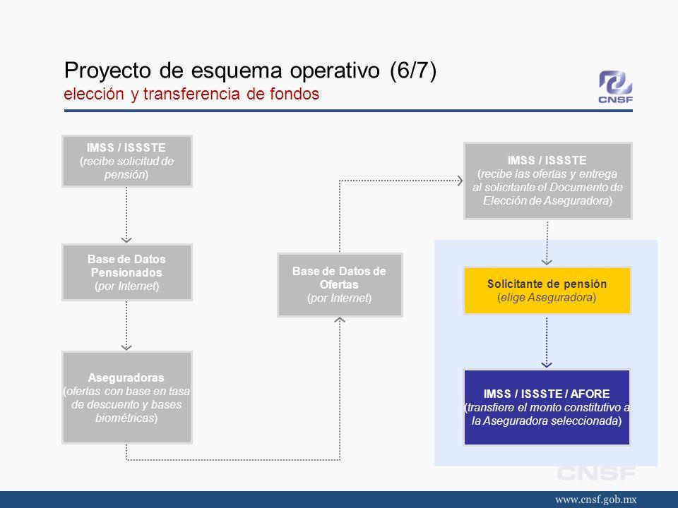 Proyecto de esquema operativo (6/7) elección y transferencia de fondos