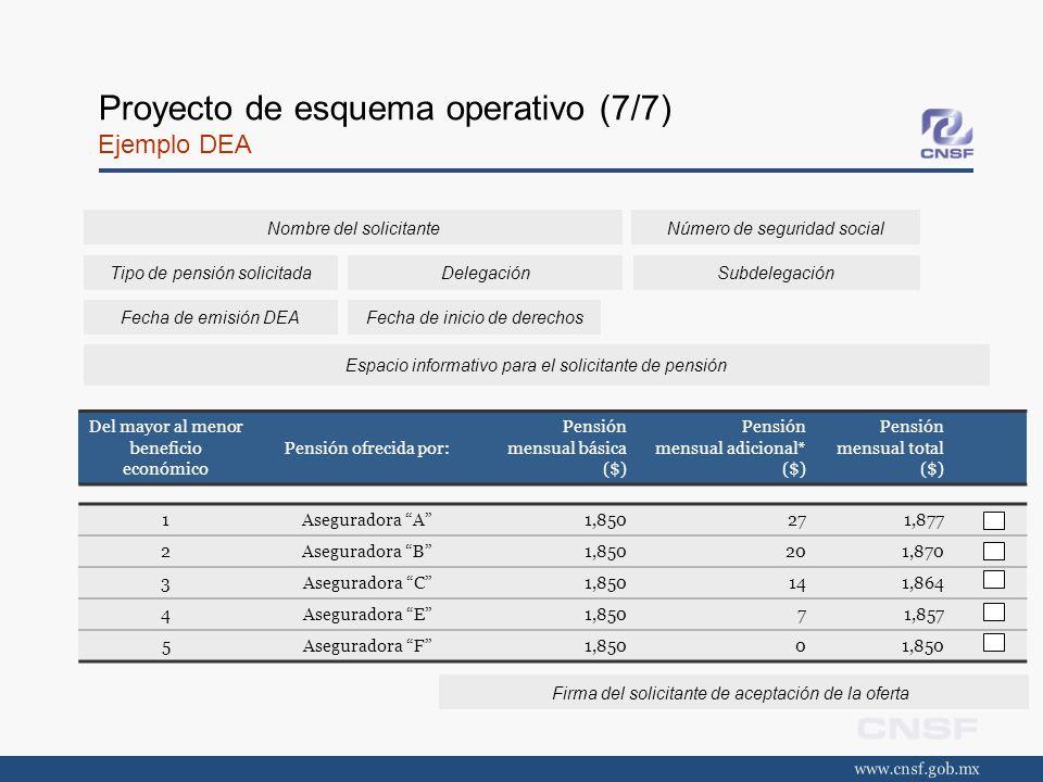 Proyecto de esquema operativo (7/7) Ejemplo DEA