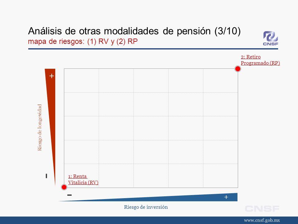 Análisis de otras modalidades de pensión (3/10) mapa de riesgos: (1) RV y (2) RP
