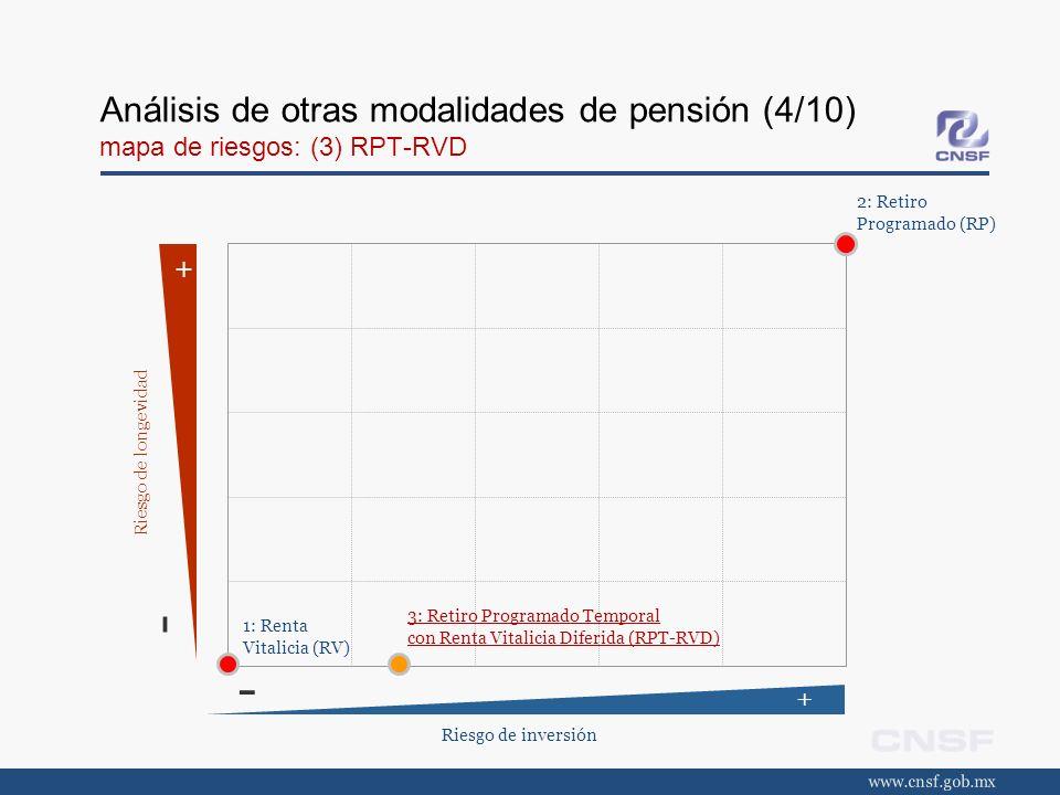 Análisis de otras modalidades de pensión (4/10) mapa de riesgos: (3) RPT-RVD