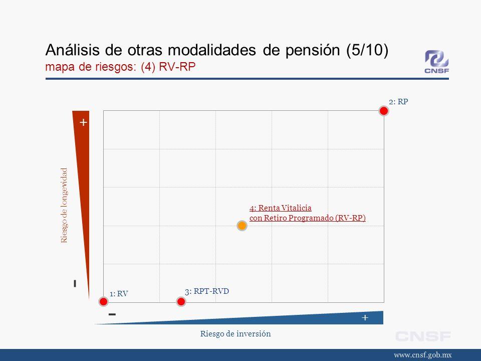 Análisis de otras modalidades de pensión (5/10) mapa de riesgos: (4) RV-RP