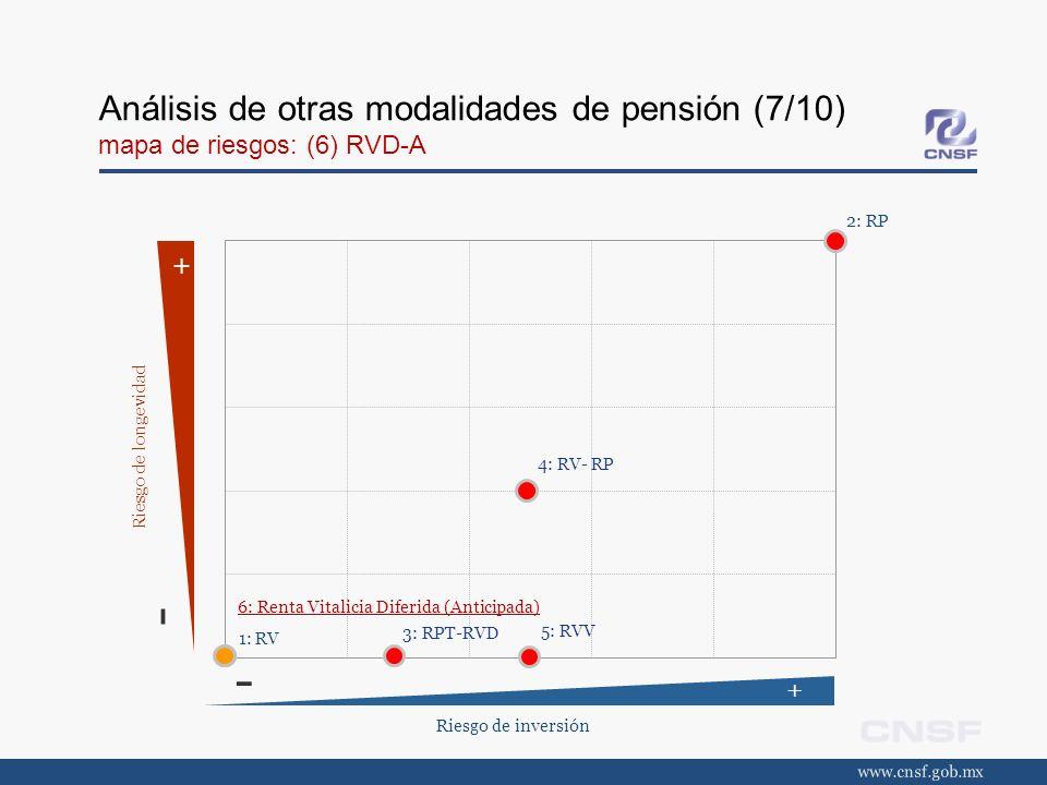 Análisis de otras modalidades de pensión (7/10) mapa de riesgos: (6) RVD-A