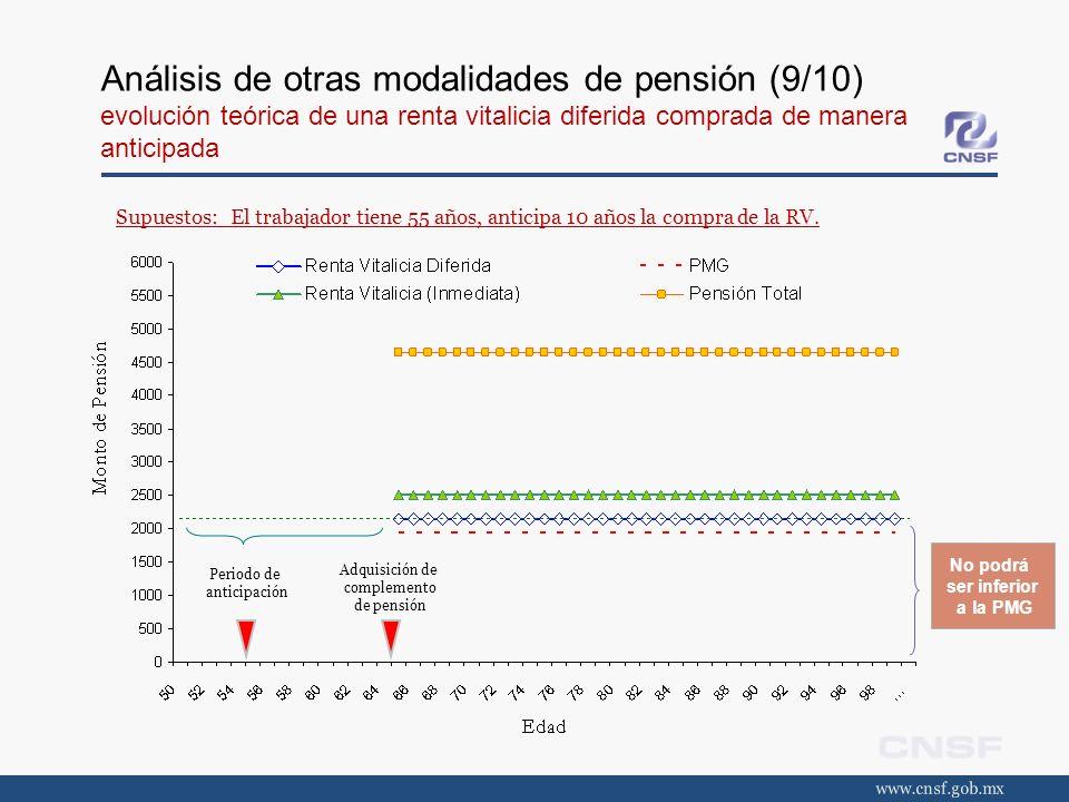 Análisis de otras modalidades de pensión (9/10) evolución teórica de una renta vitalicia diferida comprada de manera anticipada