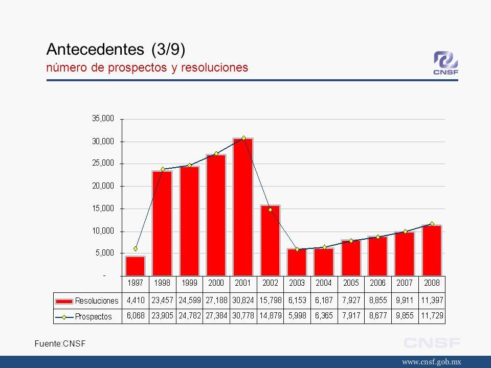 Antecedentes (3/9) número de prospectos y resoluciones