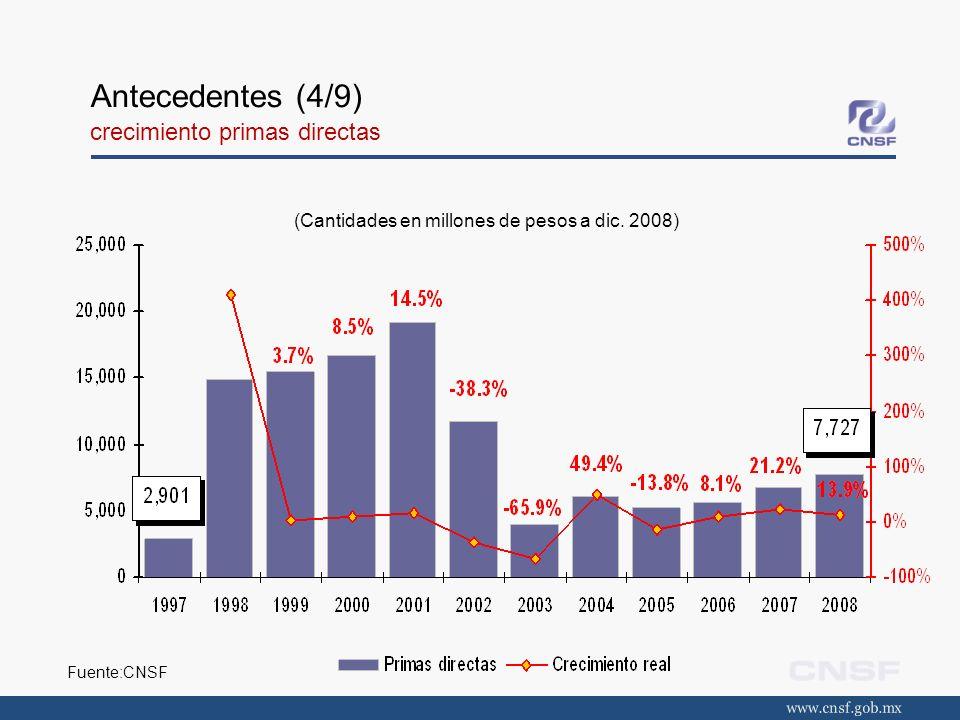 Antecedentes (4/9) crecimiento primas directas