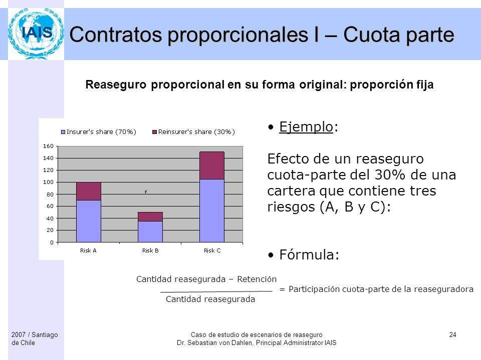 Contratos proporcionales I – Cuota parte