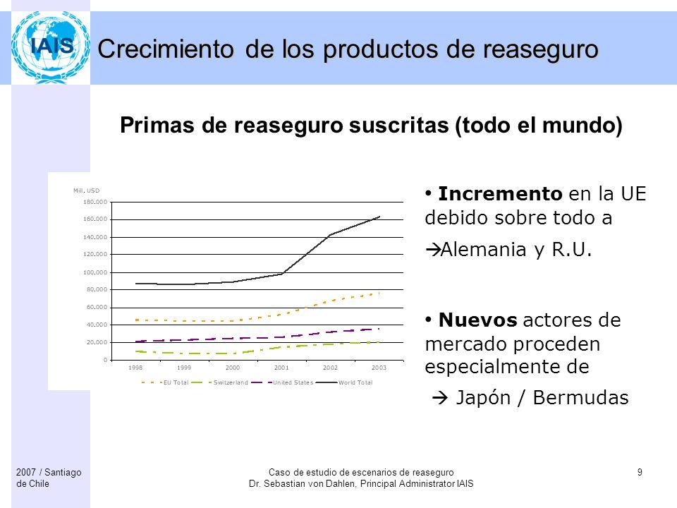 Crecimiento de los productos de reaseguro