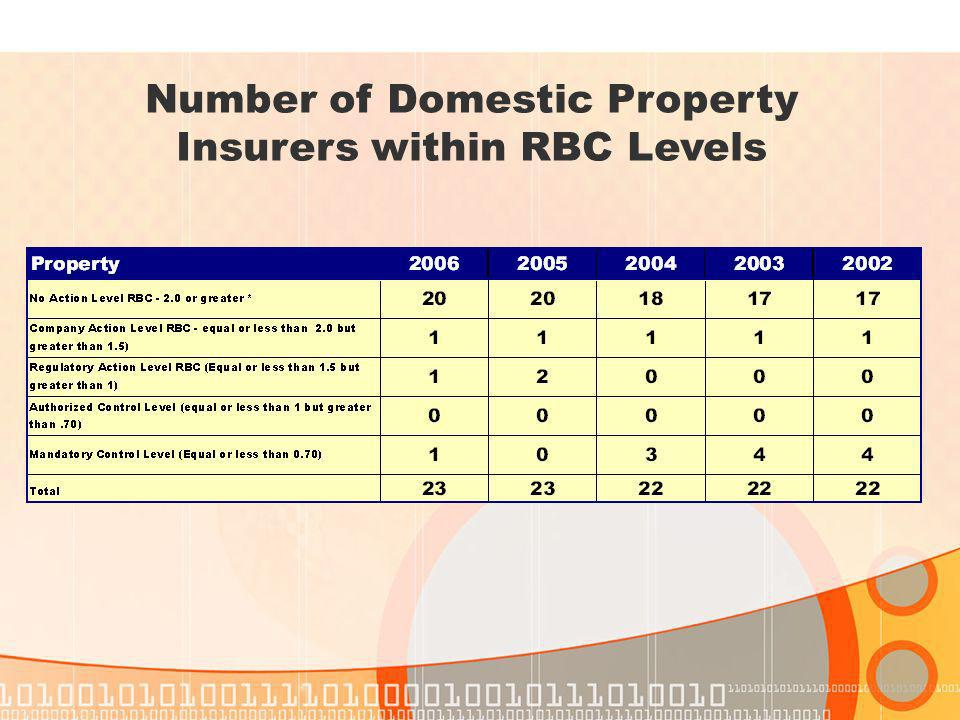 Number of Domestic Property Insurers within RBC Levels