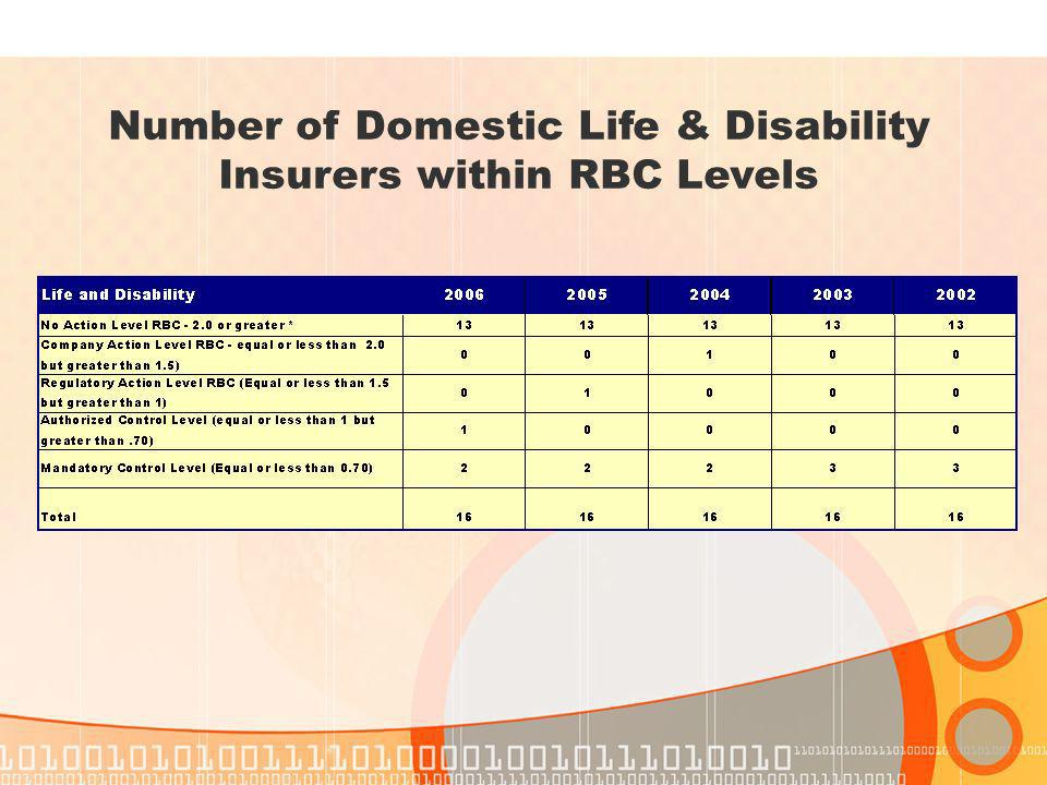 Number of Domestic Life & Disability Insurers within RBC Levels