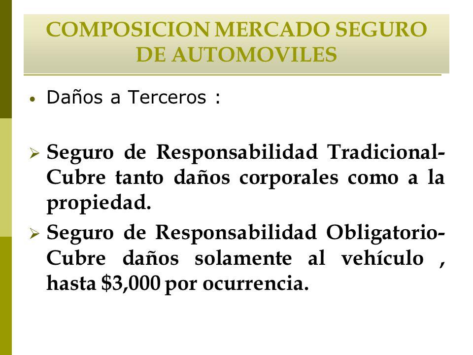 COMPOSICION MERCADO SEGURO DE AUTOMOVILES