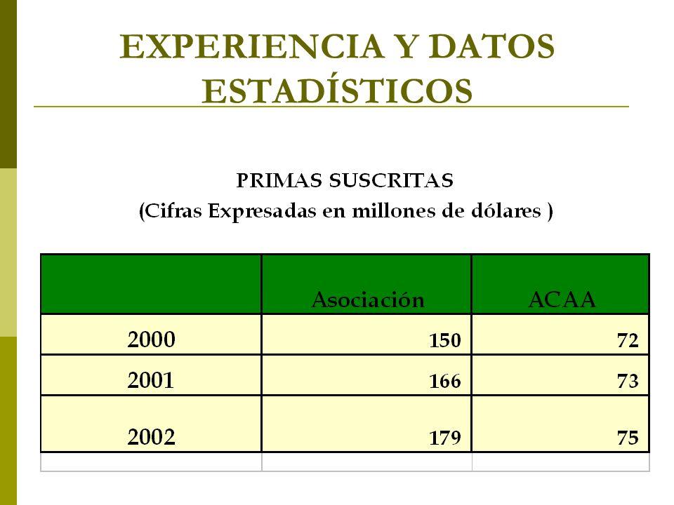 EXPERIENCIA Y DATOS ESTADÍSTICOS
