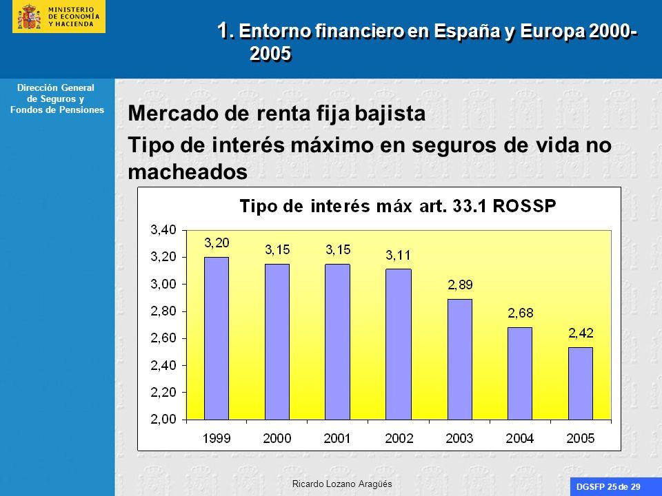 1. Entorno financiero en España y Europa 2000-2005