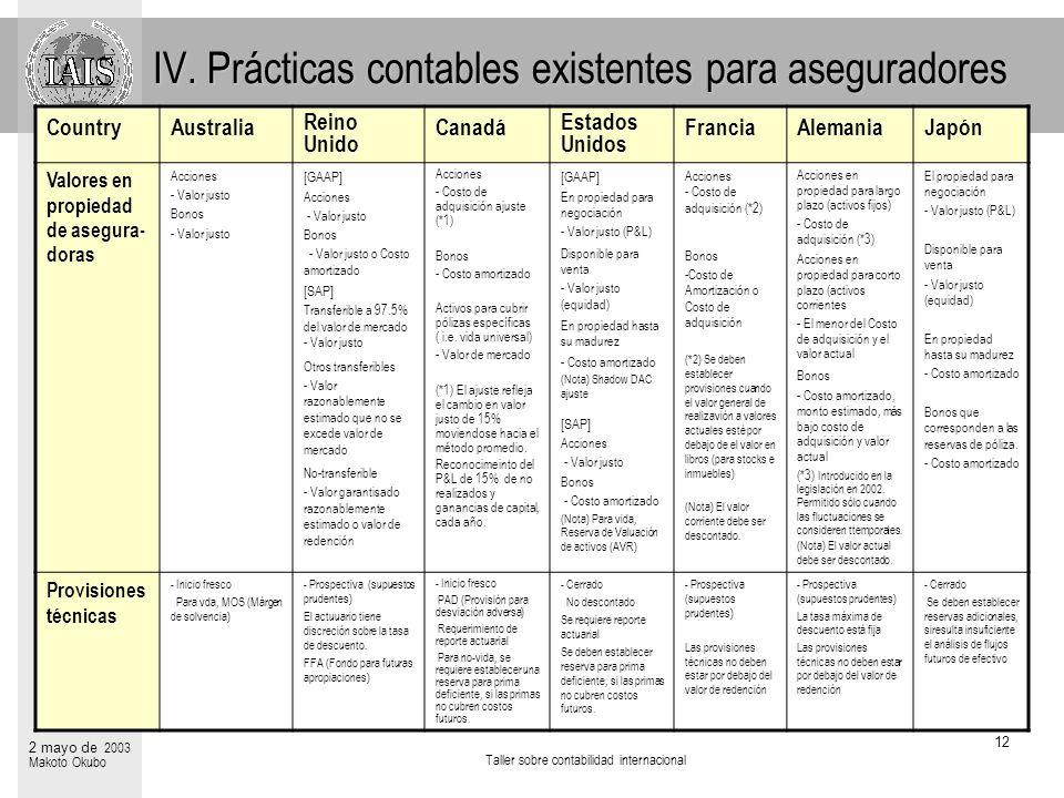 IV. Prácticas contables existentes para aseguradores