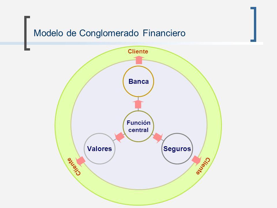 Modelo de Conglomerado Financiero