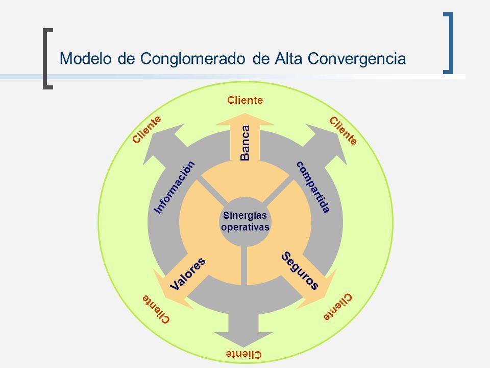 Modelo de Conglomerado de Alta Convergencia