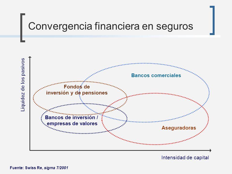 Convergencia financiera en seguros
