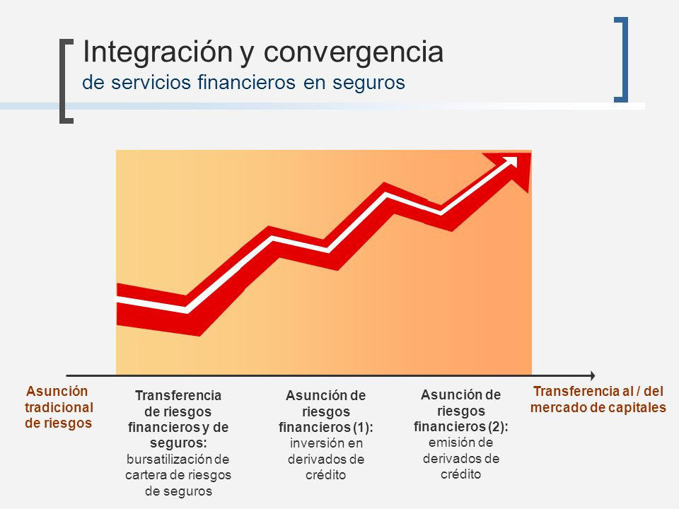 Integración y convergencia de servicios financieros en seguros