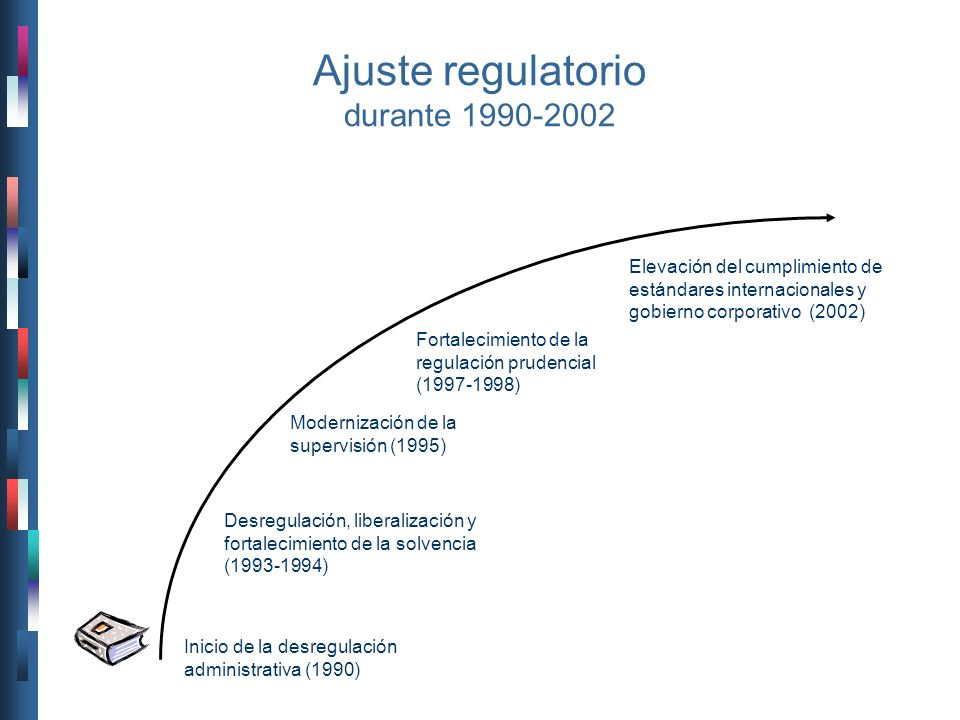 Ajuste regulatorio durante 1990-2002