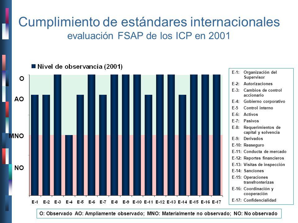 Cumplimiento de estándares internacionales evaluación FSAP de los ICP en 2001