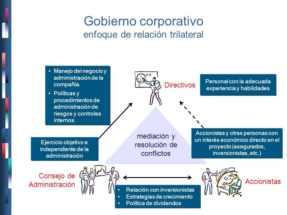 Gobierno corporativo enfoque de relación trilateral