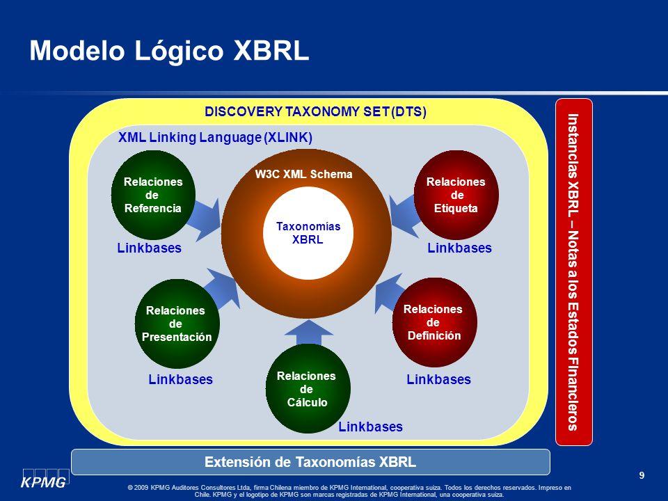 Modelo Lógico XBRL Extensión de Taxonomías XBRL