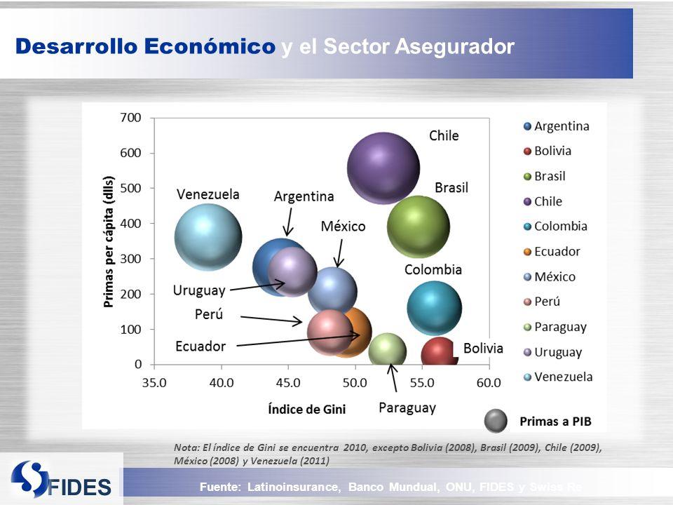 Desarrollo Económico y el Sector Asegurador