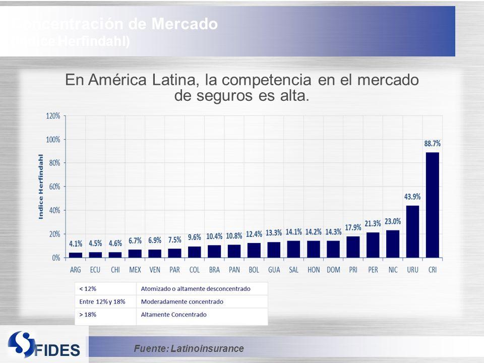 En América Latina, la competencia en el mercado de seguros es alta.