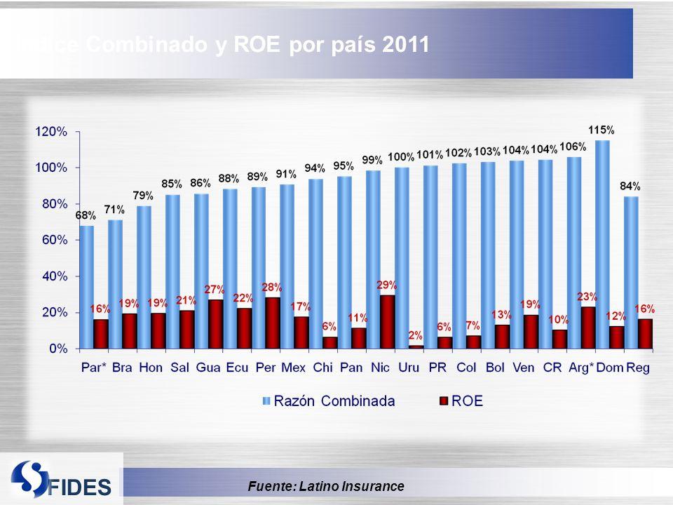 Índice Combinado y ROE por país 2011