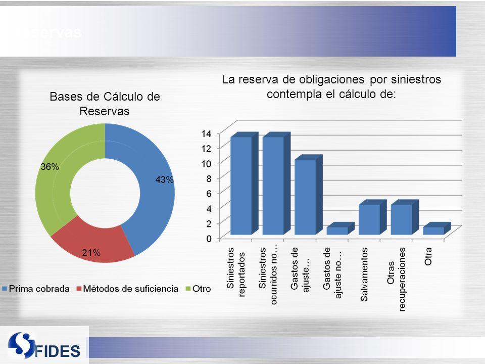 Reservas La reserva de obligaciones por siniestros contempla el cálculo de: Bases de Cálculo de Reservas.