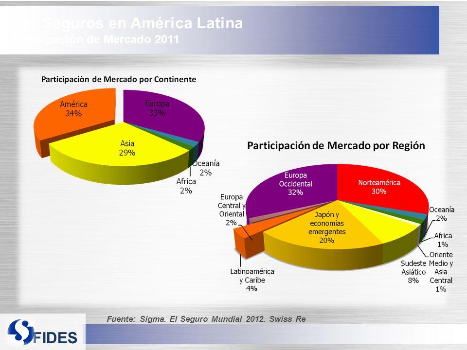 Los Seguros en América Latina Participación de Mercado 2011