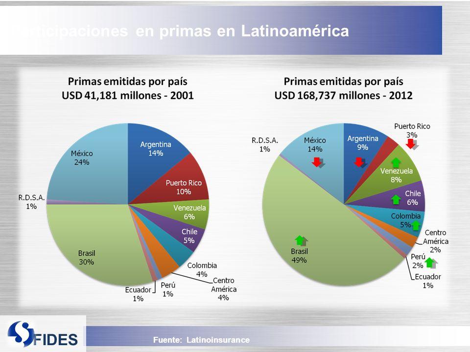 Participaciones en primas en Latinoamérica