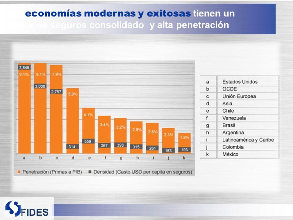 Las economías modernas y exitosas tienen un sector de seguros consolidado y alta penetración