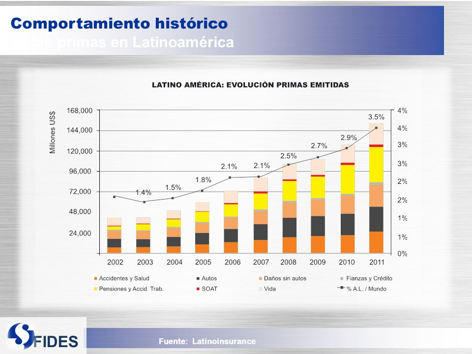 Comportamiento histórico de las primas en Latinoamérica
