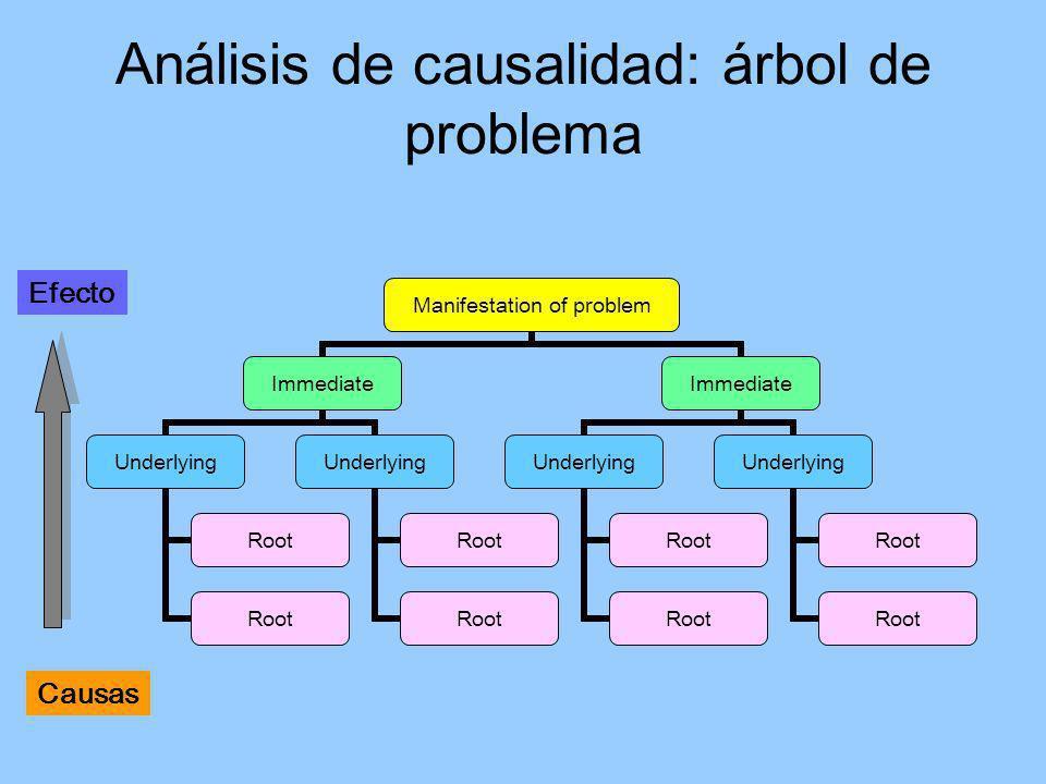 Análisis de causalidad: árbol de problema